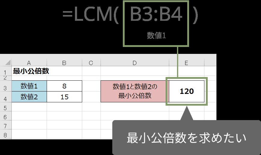 LCM関数の使い方