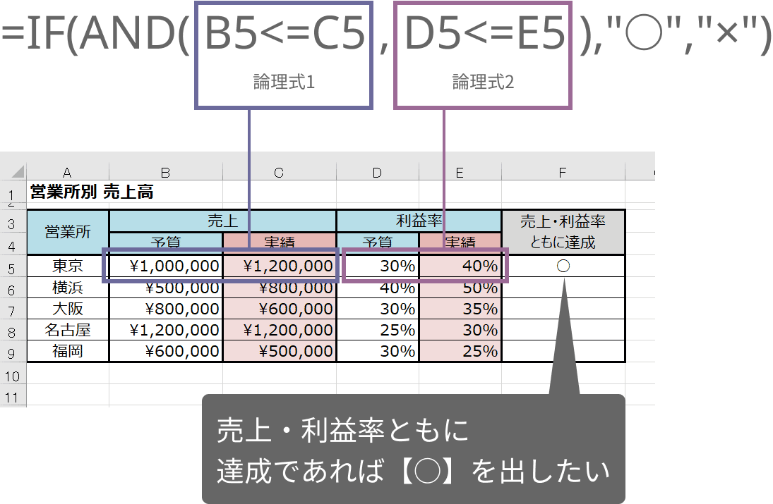 AND関数の使い方
