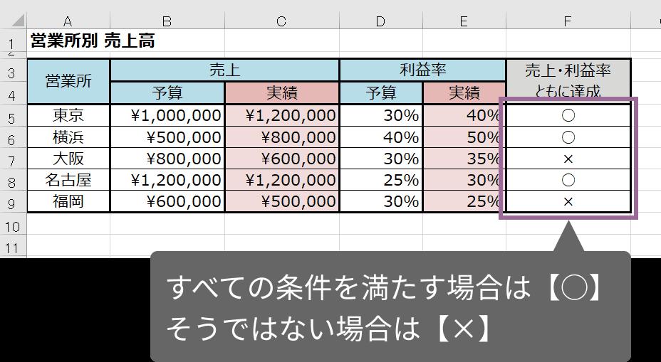AND関数の使い方(IFとネスト)