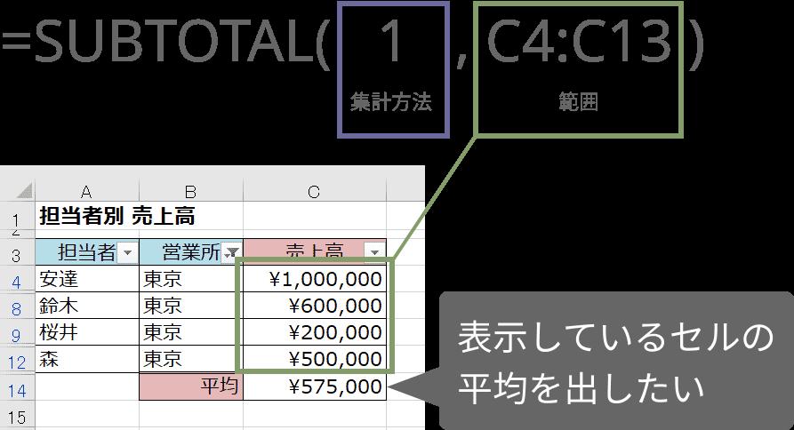 SUBTOTAL関数の使い方(平均)