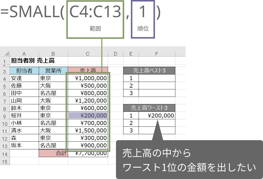 SMALL関数の使い方