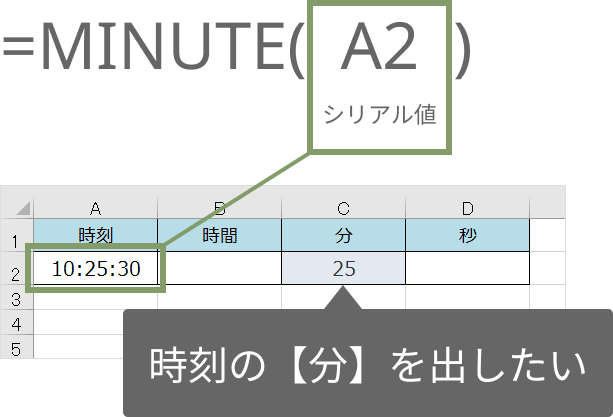 MINUTE関数の使い方