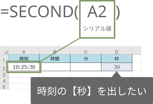 SECOND関数の使い方