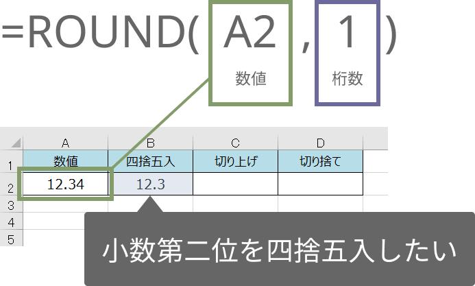 ROUND関数の使い方