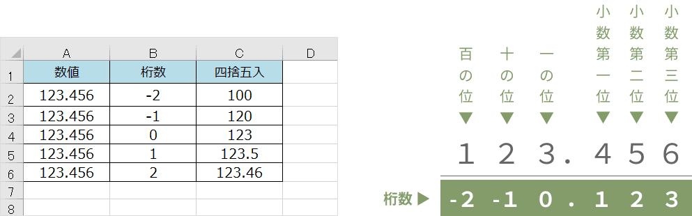 ROUND関数の桁数
