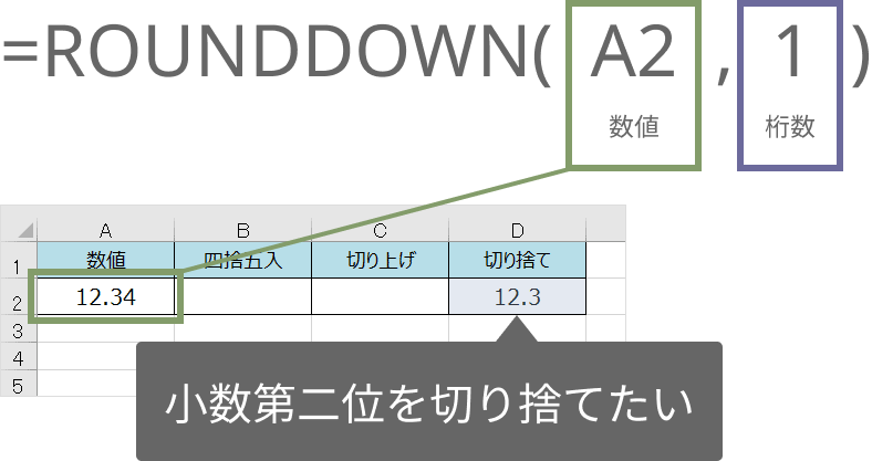 ROUNDDOWN関数の使い方