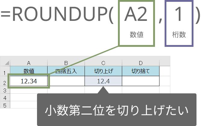 ROUNDUP関数の使い方