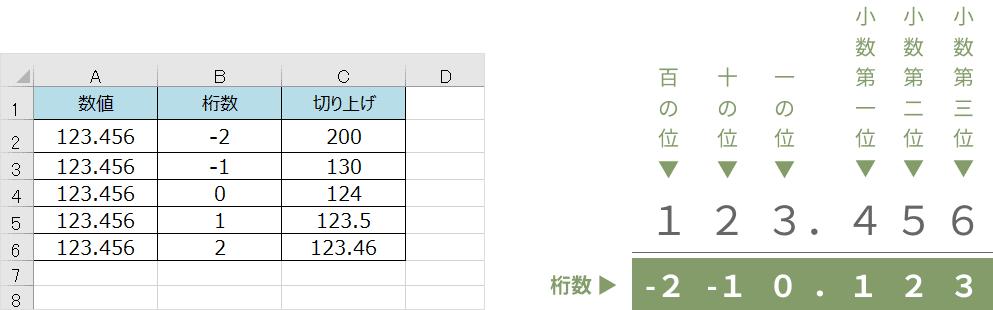ROUNDUP関数の桁数